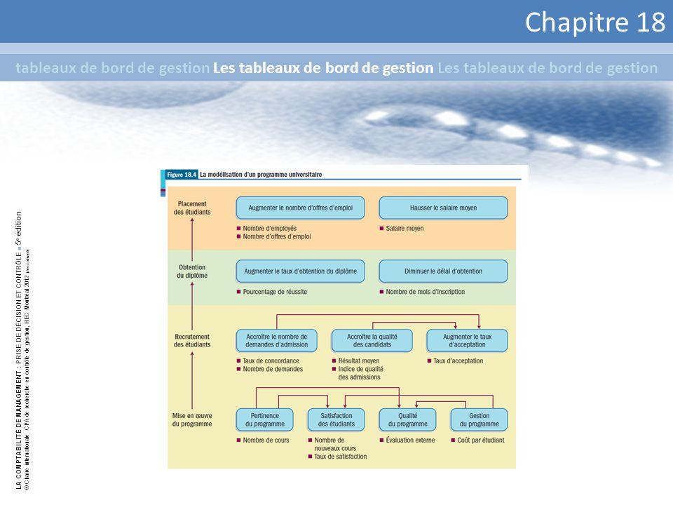 Chapitre 18 tableaux de bord de gestion Les tableaux de bord de gestion Les tableaux de bord de gestion.