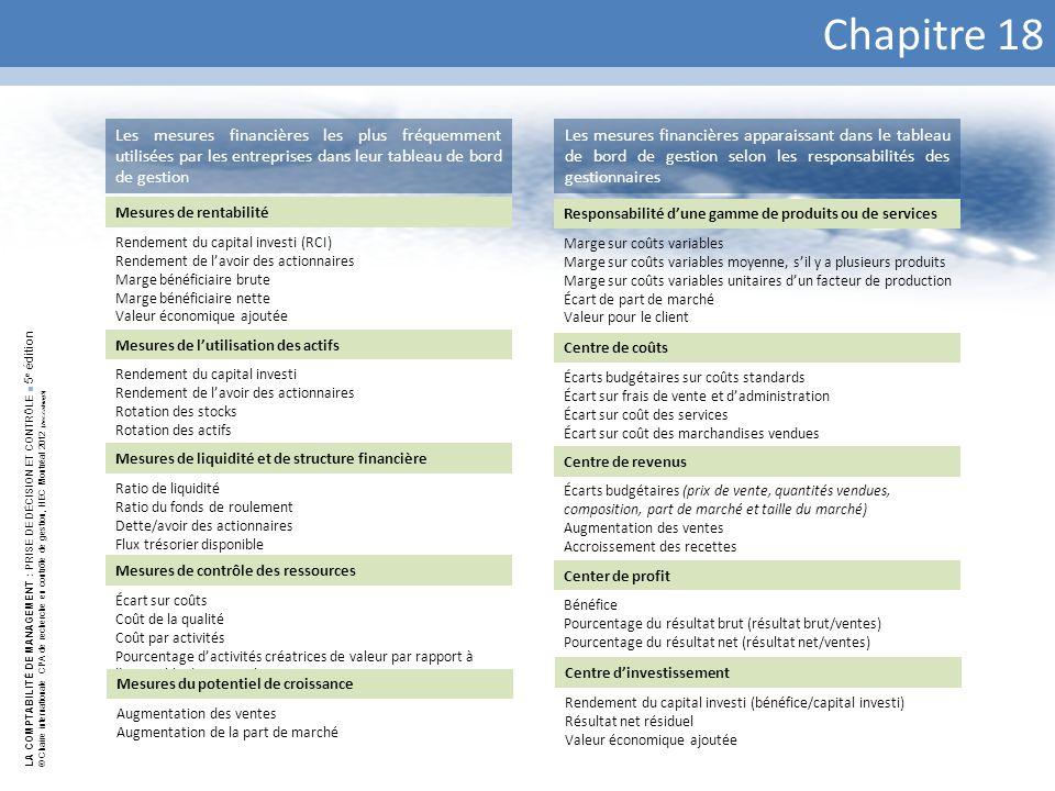 Chapitre 18 Les mesures financières les plus fréquemment utilisées par les entreprises dans leur tableau de bord de gestion.