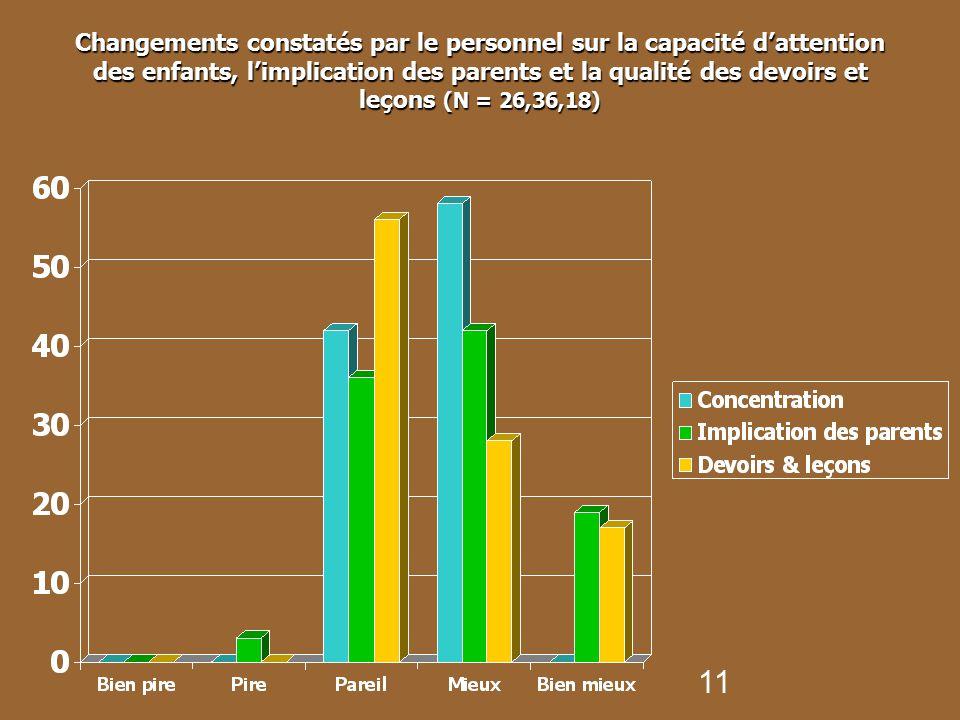 Changements constatés par le personnel sur la capacité d'attention des enfants, l'implication des parents et la qualité des devoirs et leçons (N = 26,36,18)