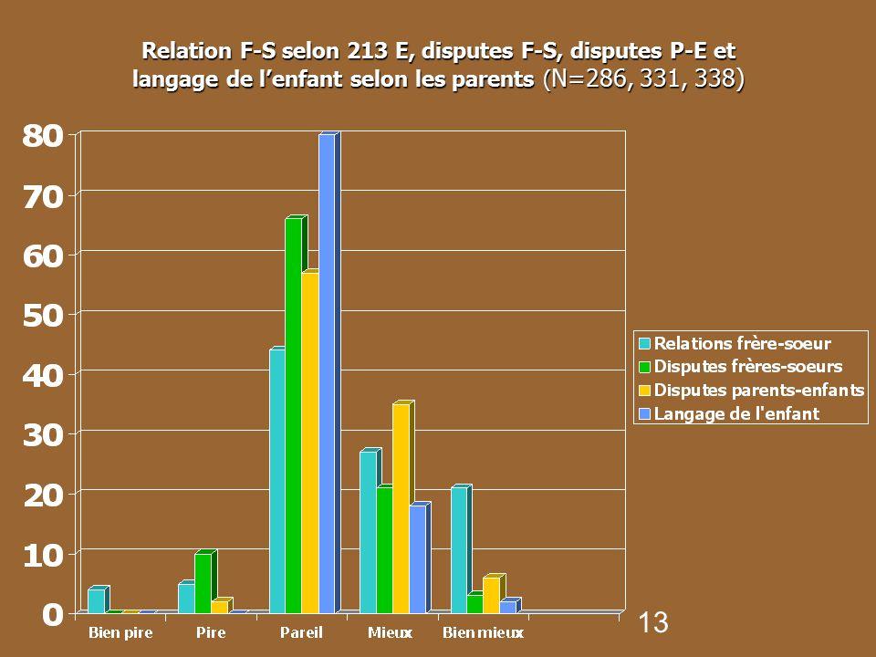Relation F-S selon 213 E, disputes F-S, disputes P-E et langage de l'enfant selon les parents (N=286, 331, 338)