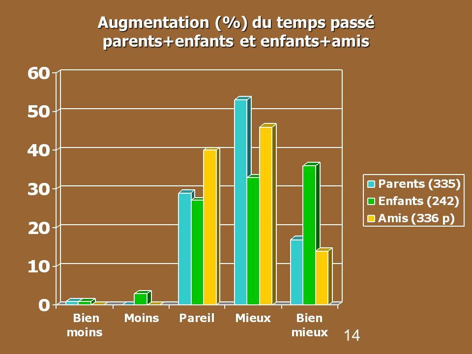 Augmentation (%) du temps passé parents+enfants et enfants+amis