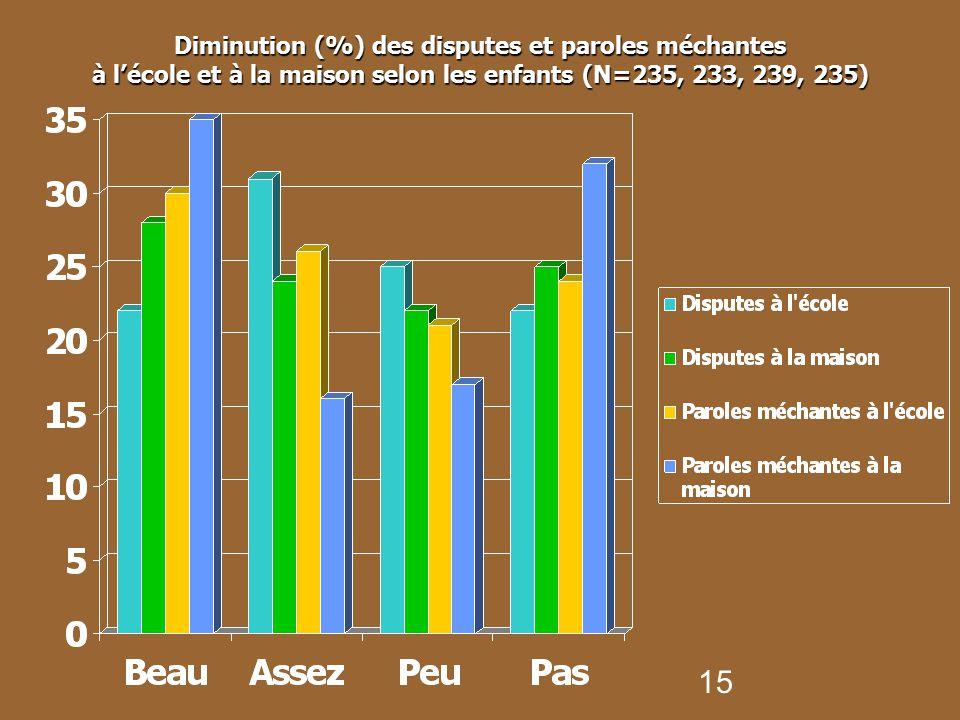 Diminution (%) des disputes et paroles méchantes à l'école et à la maison selon les enfants (N=235, 233, 239, 235)