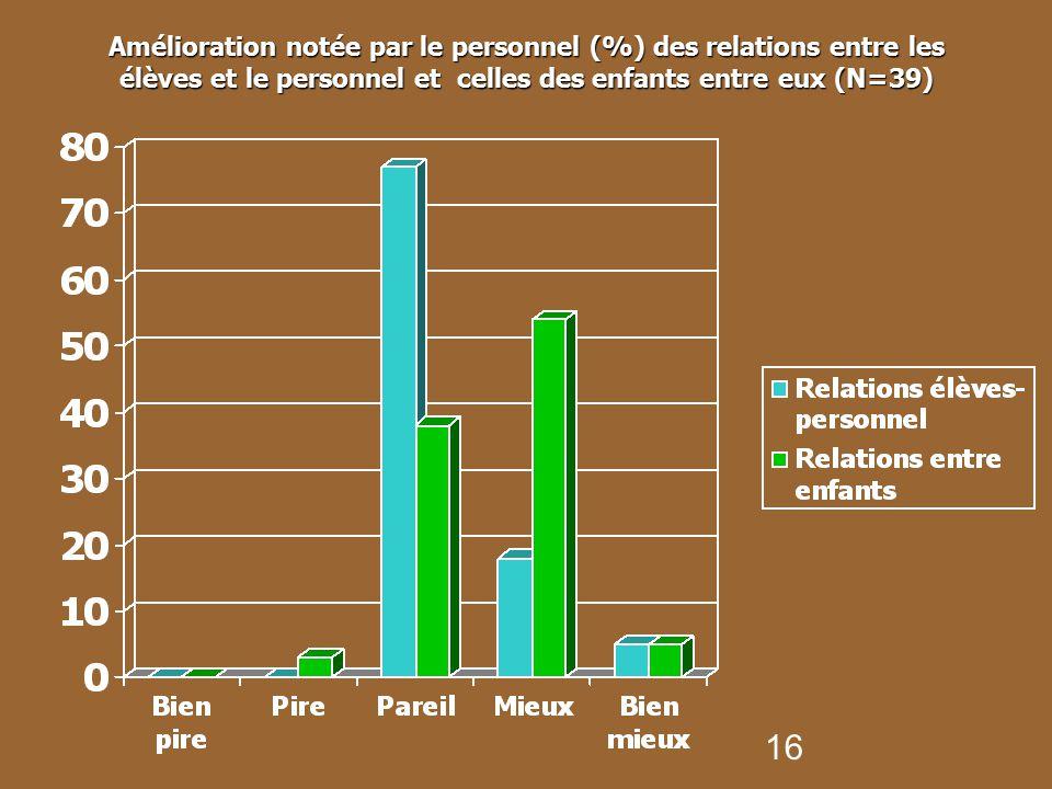 Amélioration notée par le personnel (%) des relations entre les élèves et le personnel et celles des enfants entre eux (N=39)