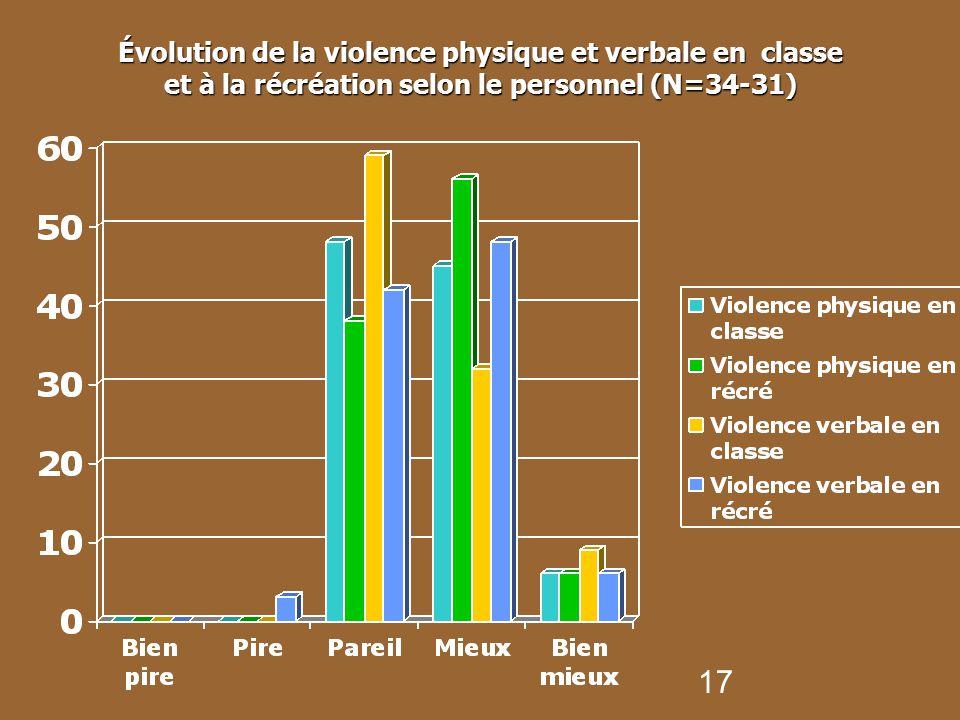Évolution de la violence physique et verbale en classe et à la récréation selon le personnel (N=34-31)