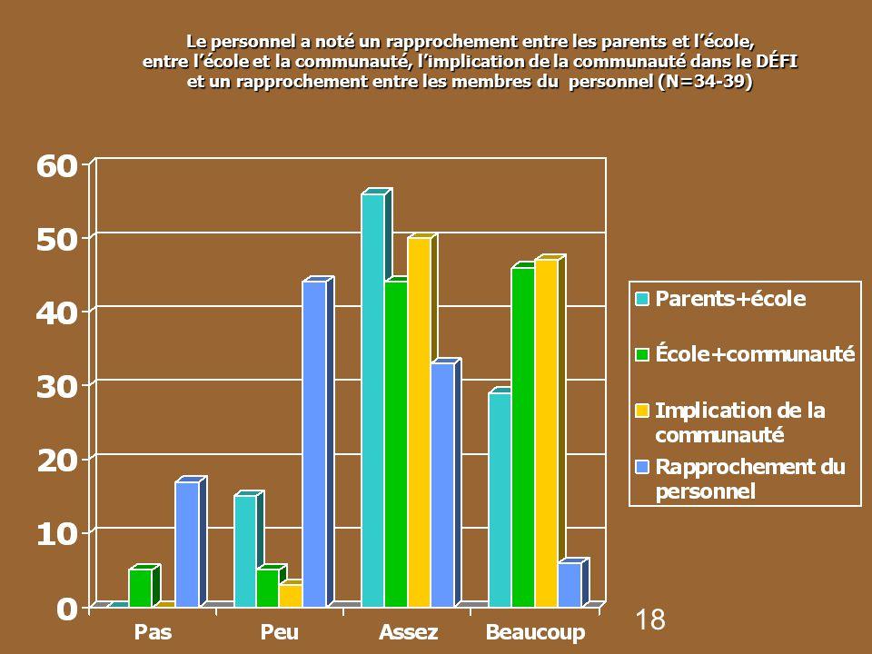 Le personnel a noté un rapprochement entre les parents et l'école, entre l'école et la communauté, l'implication de la communauté dans le DÉFI et un rapprochement entre les membres du personnel (N=34-39)
