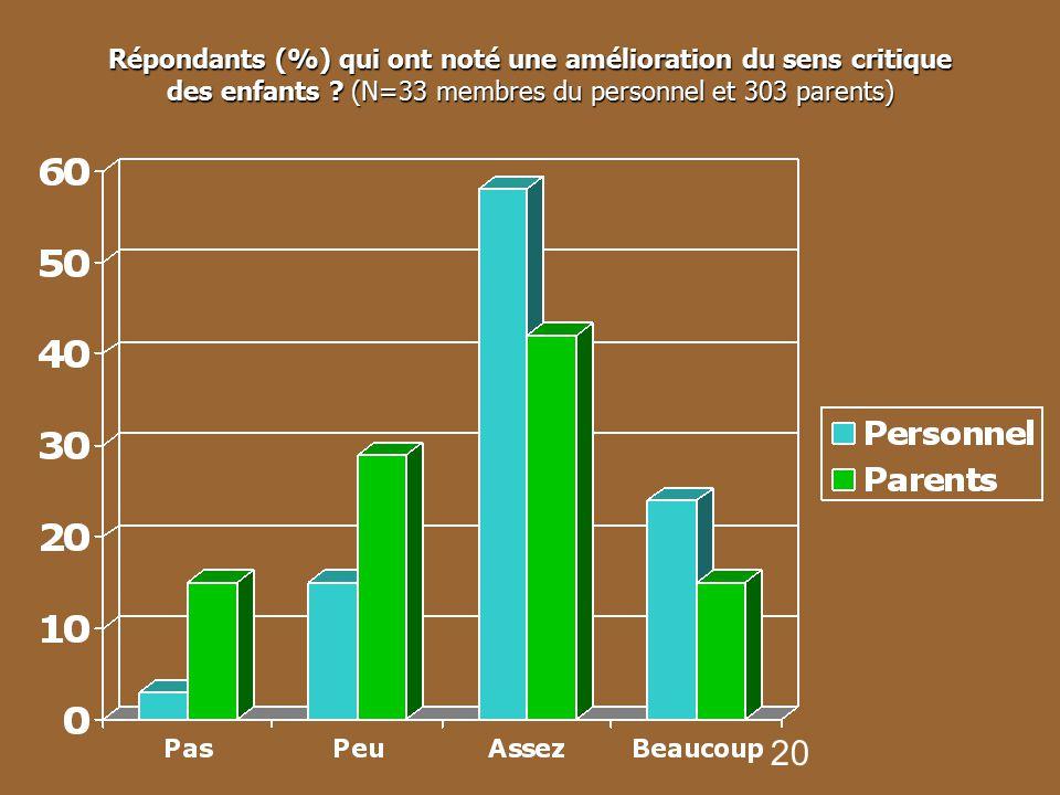 Répondants (%) qui ont noté une amélioration du sens critique des enfants .