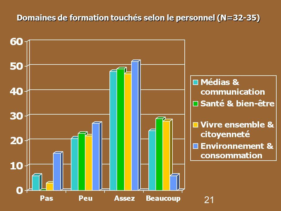 Domaines de formation touchés selon le personnel (N=32-35)