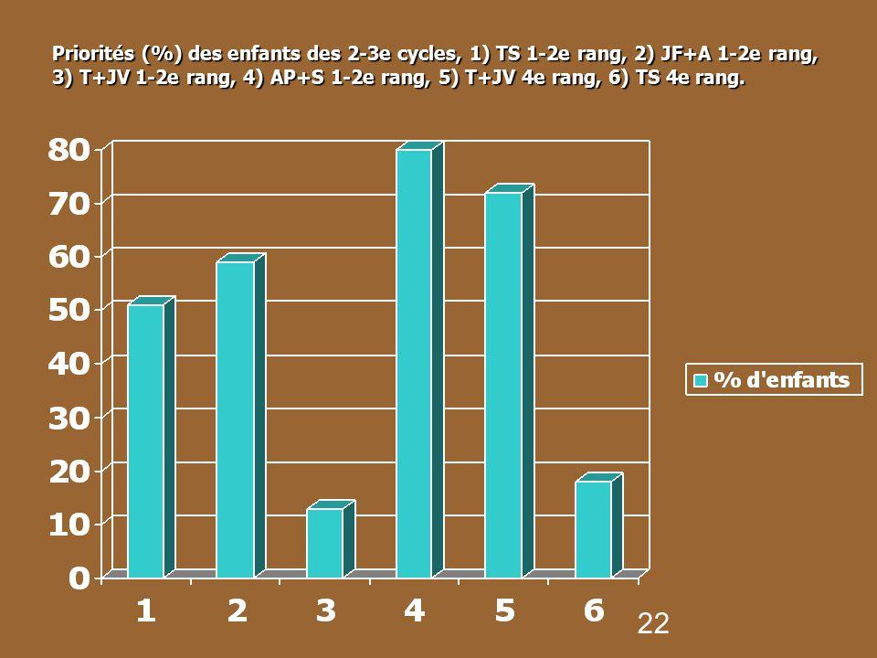 Priorités (%) des enfants des 2-3e cycles, 1) TS 1-2e rang, 2) JF+A 1-2e rang, 3) T+JV 1-2e rang, 4) AP+S 1-2e rang, 5) T+JV 4e rang, 6) TS 4e rang.