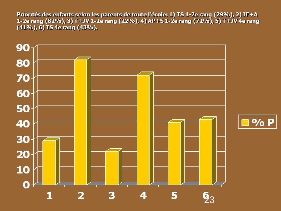 Priorités des enfants selon les parents de toute l'école: 1) TS 1-2e rang (29%), 2) JF+A 1-2e rang (82%), 3) T+JV 1-2e rang (22%), 4) AP+S 1-2e rang (72%), 5) T+JV 4e rang (41%), 6) TS 4e rang (43%).