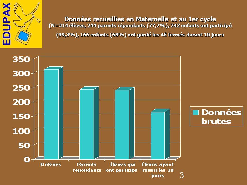 Données recueillies en Maternelle et au 1er cycle (N=314 élèves, 244 parents répondants (77,7%), 242 enfants ont participé (99,3%), 166 enfants (68%) ont gardé les 4É fermés durant 10 jours