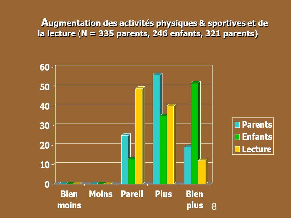 Augmentation des activités physiques & sportives et de la lecture (N = 335 parents, 246 enfants, 321 parents)