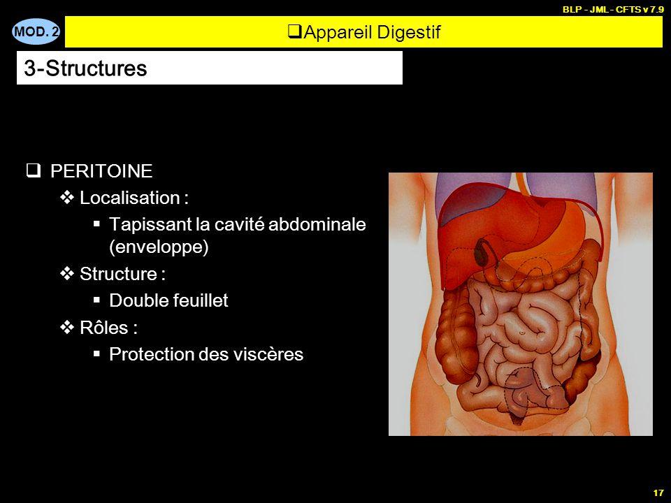 3-Structures Appareil Digestif PERITOINE Localisation :