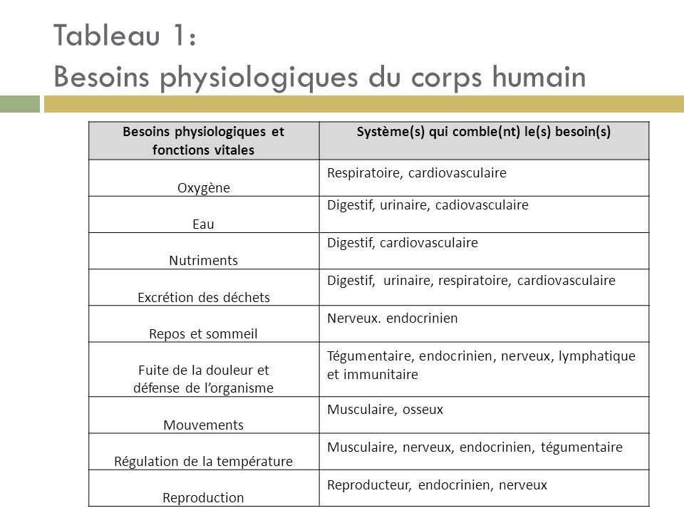 Tableau 1: Besoins physiologiques du corps humain