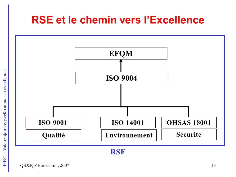 RSE et le chemin vers l'Excellence