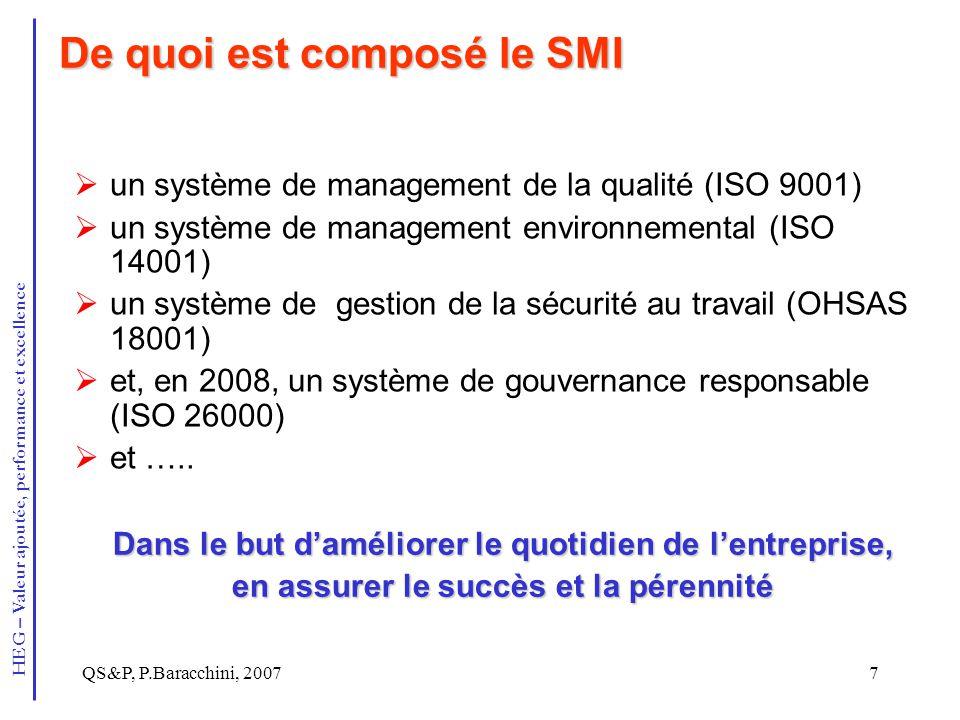 De quoi est composé le SMI