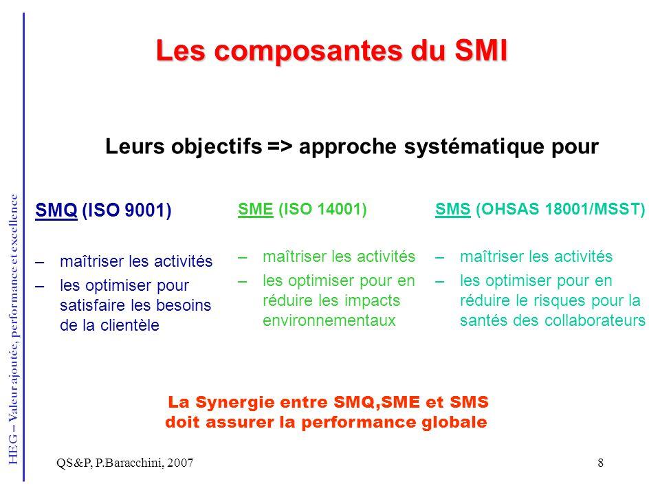 Les composantes du SMI Leurs objectifs => approche systématique pour. SMQ (ISO 9001) maîtriser les activités.