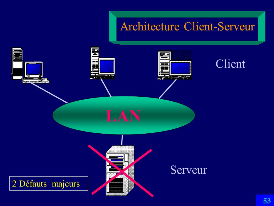 Bases de donn es introduction witold litwin ppt t l charger for Architecture client serveur