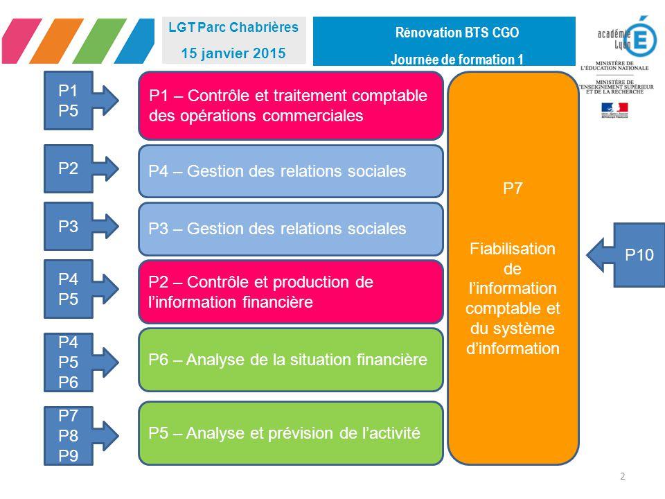 Fiabilisation de l'information comptable et du système d'information