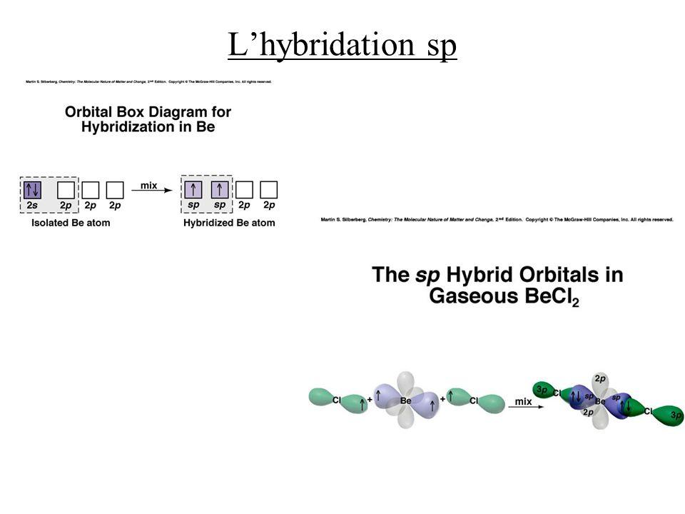 L'hybridation sp
