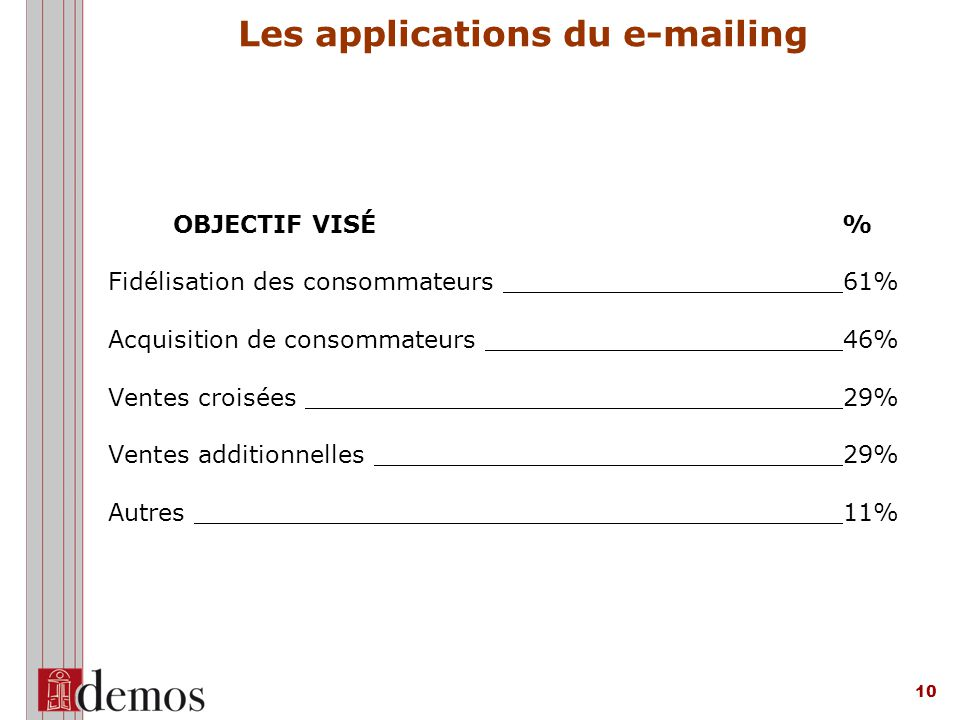Les applications du e-mailing