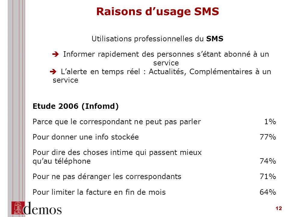 Raisons d'usage SMS Utilisations professionnelles du SMS