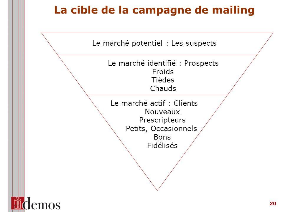 La cible de la campagne de mailing
