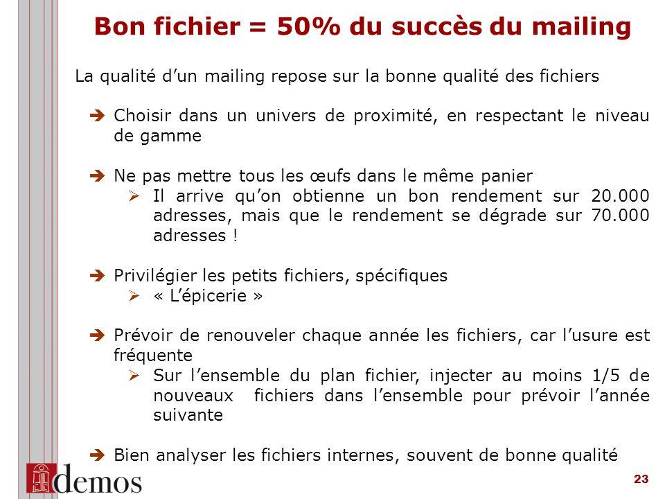 Bon fichier = 50% du succès du mailing