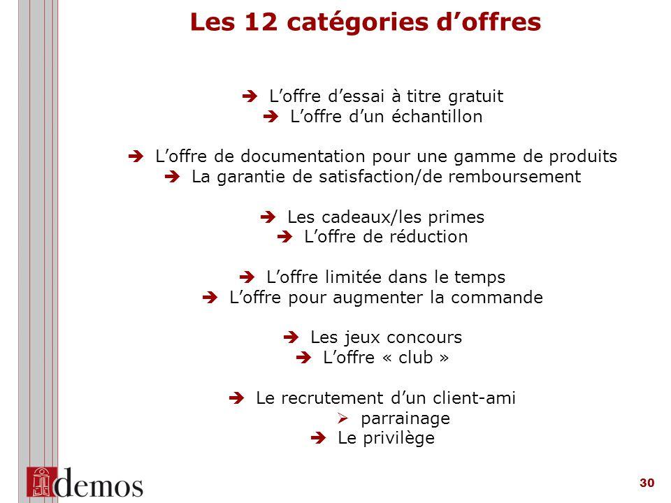 Les 12 catégories d'offres