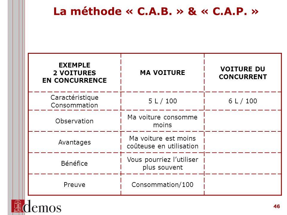 La méthode « C.A.B. » & « C.A.P. »