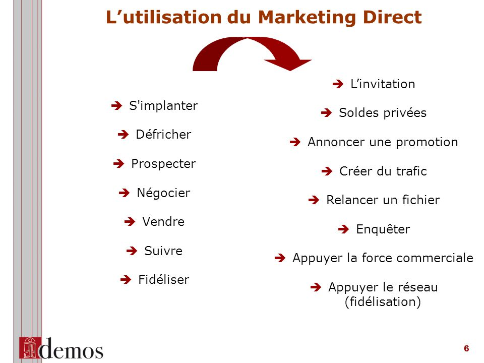 L'utilisation du Marketing Direct