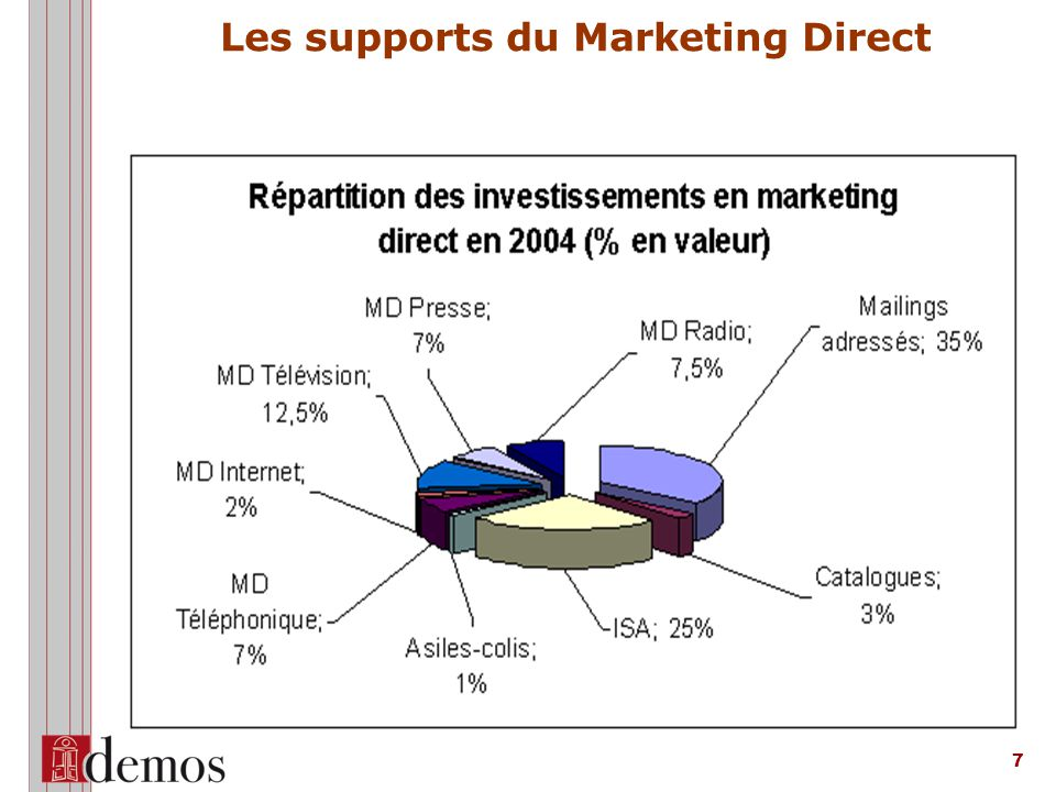 Les supports du Marketing Direct