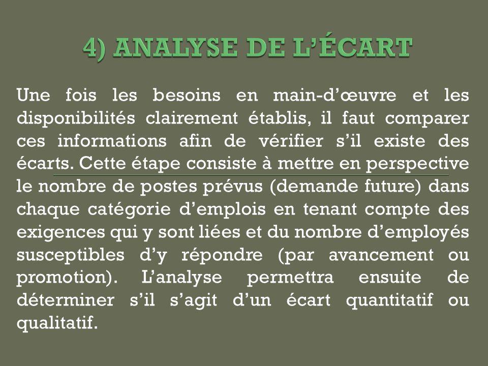 4) ANALYSE DE L'ÉCART