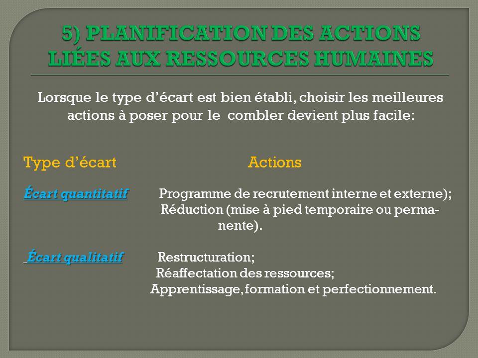 5) PLANIFICATION DES ACTIONS LIÉES AUX RESSOURCES HUMAINES