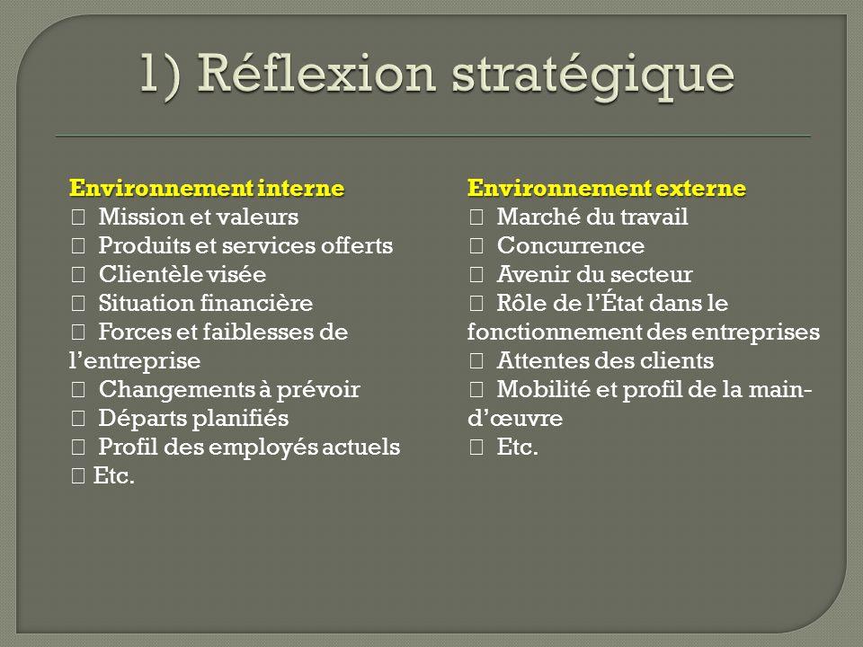 1) Réflexion stratégique