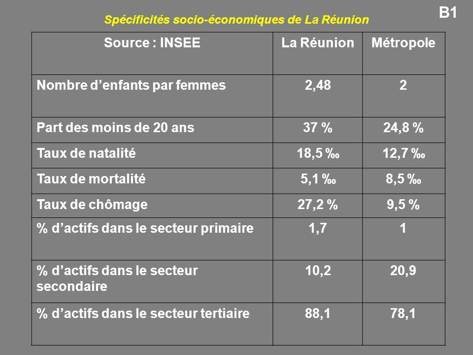 Spécificités socio-économiques de La Réunion