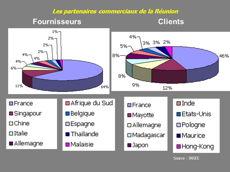 Les partenaires commerciaux de la Réunion