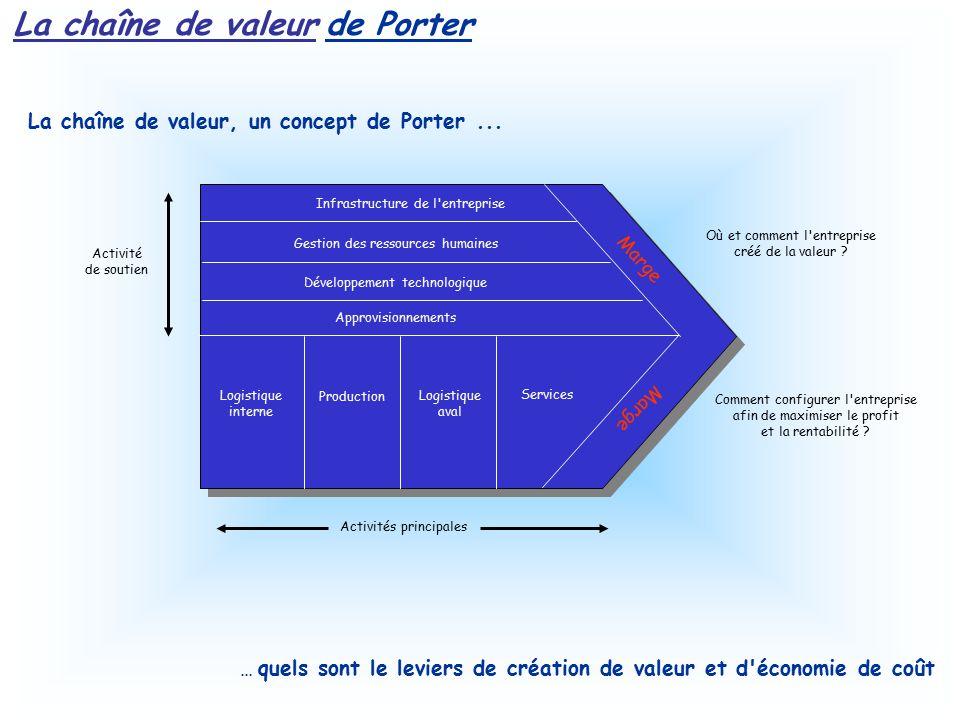 Sommaire avant propos introduction d finitions bp introduction bp bien commencer son bp - Creation de valeur porter ...