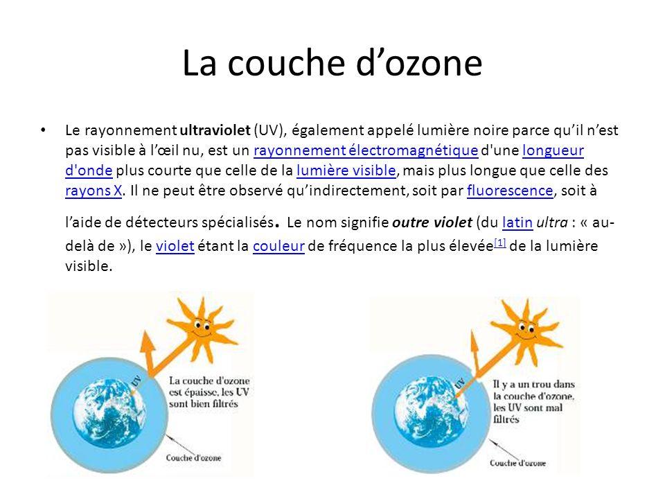 L ete le soleil ppt t l charger - Qu est ce que la couche d ozone ...