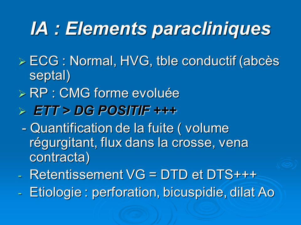 IA : Elements paracliniques