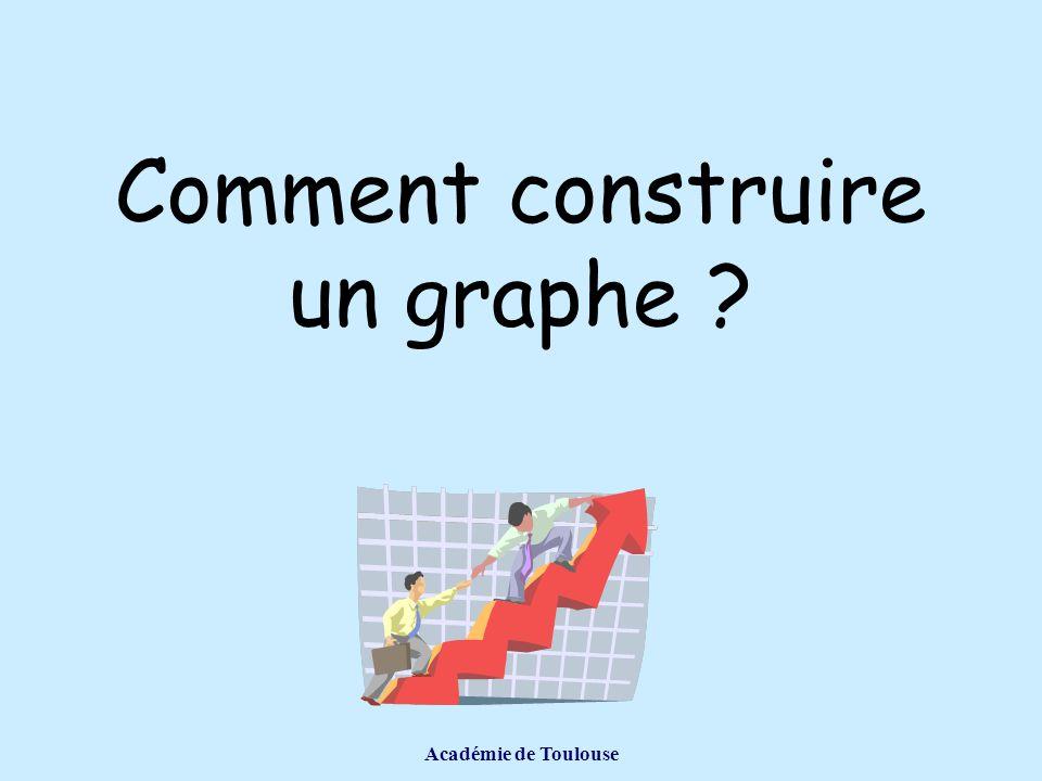 Comment construire un graphe