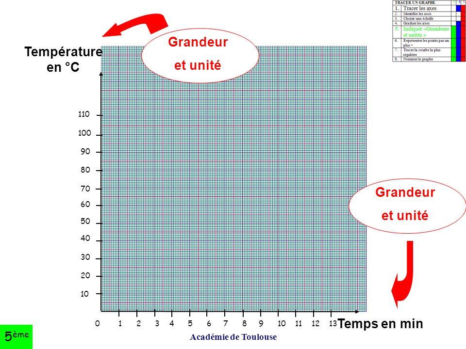 Grandeur et unité Température en °C Grandeur et unité Temps en min