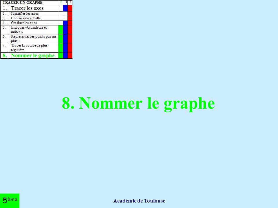 8. Nommer le graphe Académie de Toulouse 5ème
