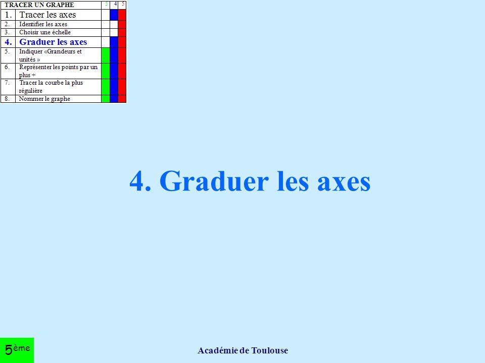 4. Graduer les axes Académie de Toulouse 5ème
