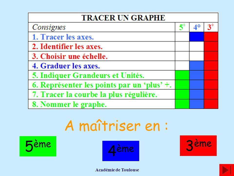 A maîtriser en : 5ème 3ème 4ème Académie de Toulouse