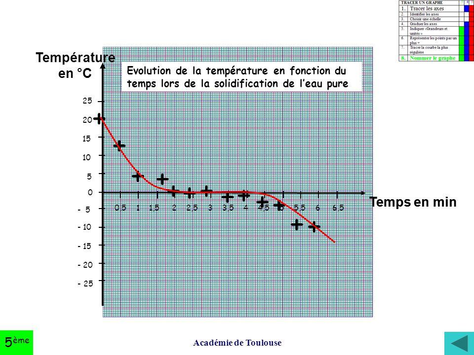 + Température en °C Temps en min 5ème
