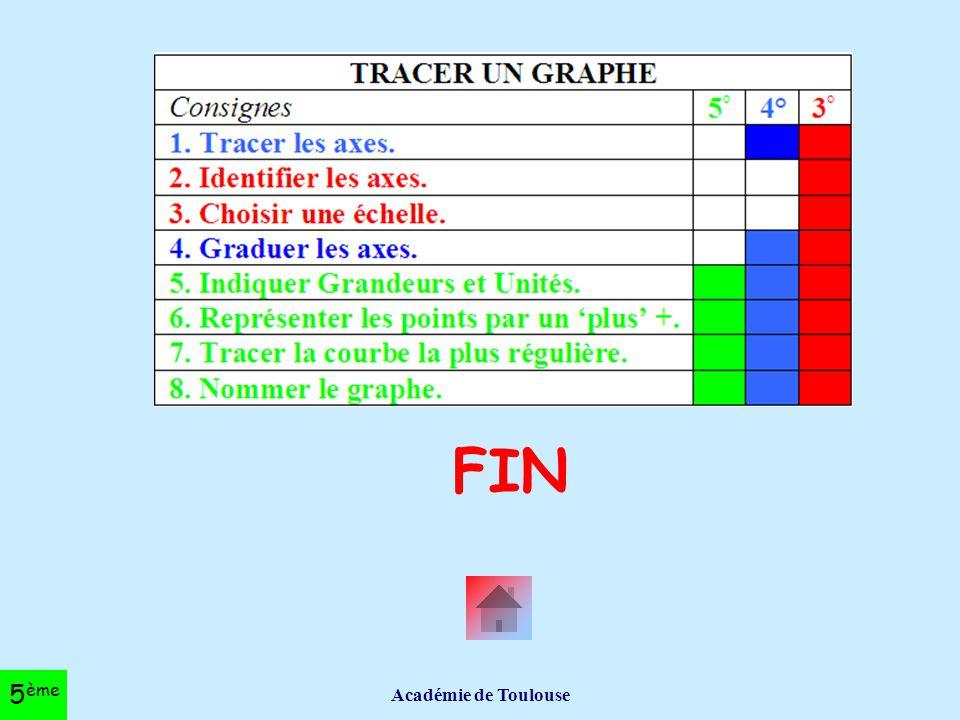 FIN Académie de Toulouse 5ème