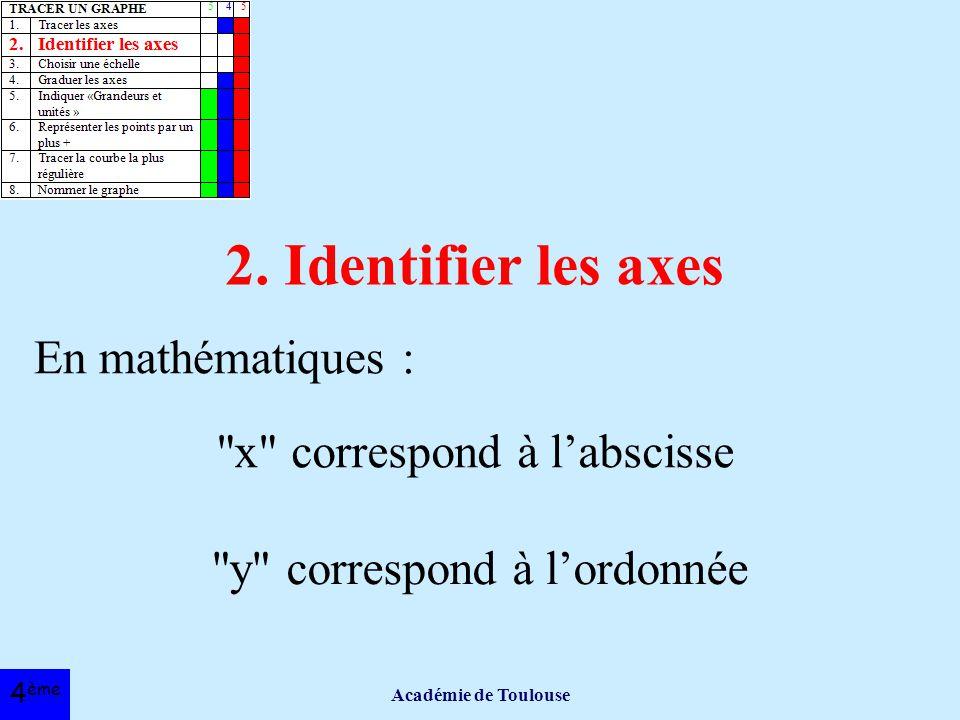 2. Identifier les axes En mathématiques : x correspond à l'abscisse