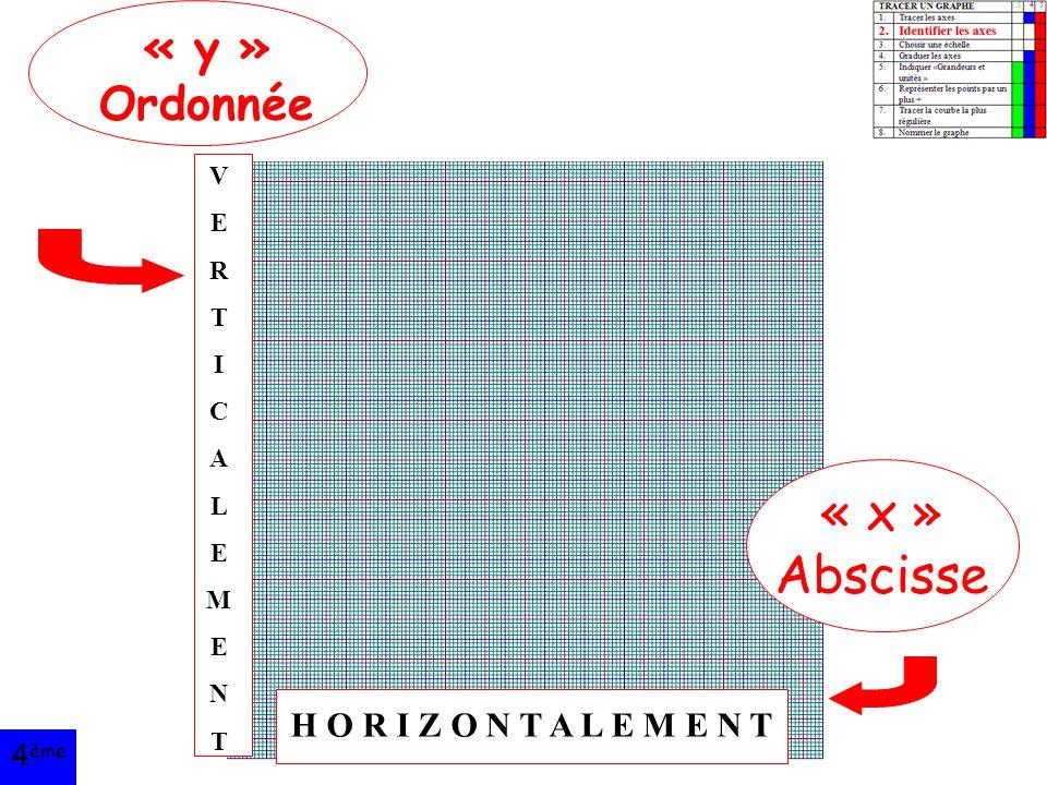 « x » Abscisse « y » Ordonnée H O R I Z O N T A L E M E N T 4ème V E R