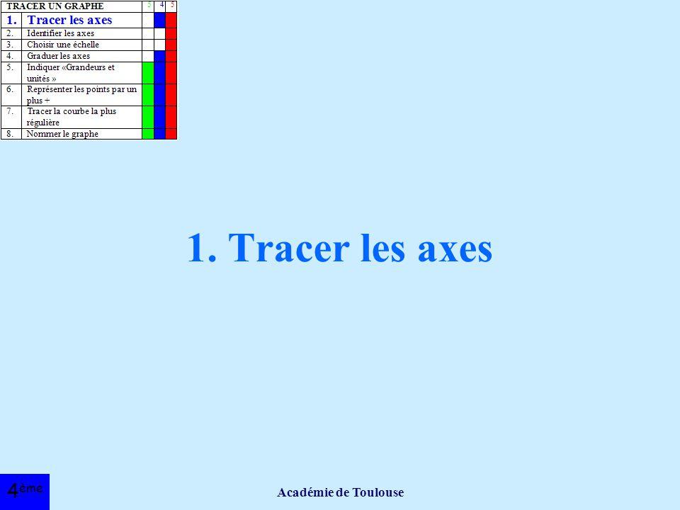 1. Tracer les axes Académie de Toulouse 4ème