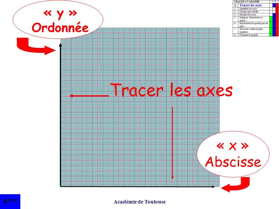 Tracer les axes « x » Abscisse « y » Ordonnée 4ème